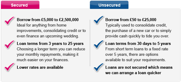 the difference between secured and unsecured Secured vs unsecured loans: what's the main difference between the two we look at everything from their maximum loan amounts and interest rates to their credit.